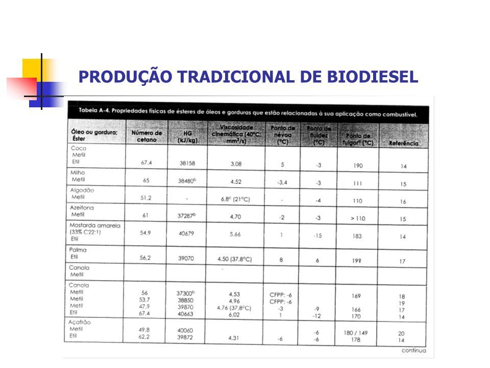 PRODUÇÃO DE FERTILIZANTE E BIODIESEL ATRAVÉS DE RESTOS DE ALIMENTO: ORGANIC-RECOVERY Produção de Fertilizantes H2H Biodigestor Processing Equipaments Filtro Air Quality System Produção de Biodisel Processo similar ao tradicional