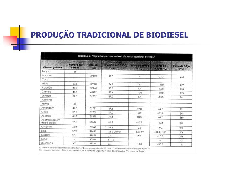 PRODUÇÃO DE FERTILIZANTE E BIODIESEL ATRAVÉS DE RESTOS DE ALIMENTO: ORGANIC-RECOVERY Vantagens Organic–Recovery Não utilização de grandes áreas produtivas: Plantio (Milho, Mamona); Aterros; Terrenos para compostagem; Produção rápida (900 galões em 8 horas); Menos gases emitidos nos processos de produção; Reciclagem de 100% do material; Fertlizantes de alta qualidade; Utilização do Biodiesel para própria frota – Economia!