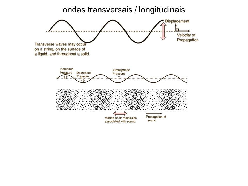 ondas transversais / longitudinais