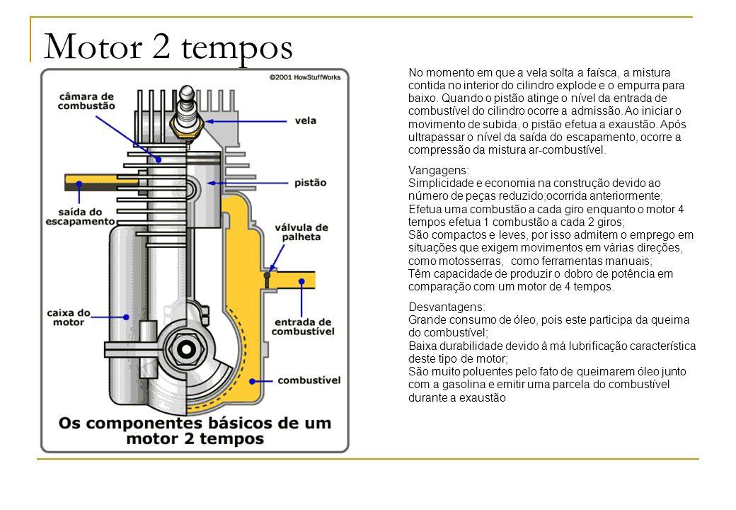 Motor 2 tempos No momento em que a vela solta a faísca, a mistura contida no interior do cilindro explode e o empurra para baixo. Quando o pistão atin