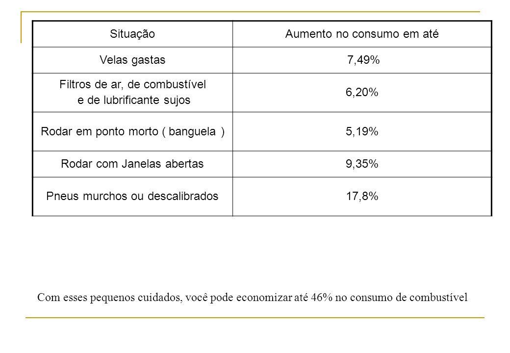 SituaçãoAumento no consumo em até Velas gastas 7,49% Filtros de ar, de combustível e de lubrificante sujos 6,20% Rodar em ponto morto ( banguela )5,19