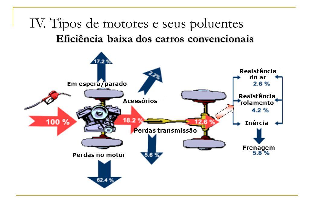 Resistência do ar Em espera/parado Perdas no motor Acessórios Perdas transmissão Frenagem Inércia Resistência rolamento IV. Tipos de motores e seus po