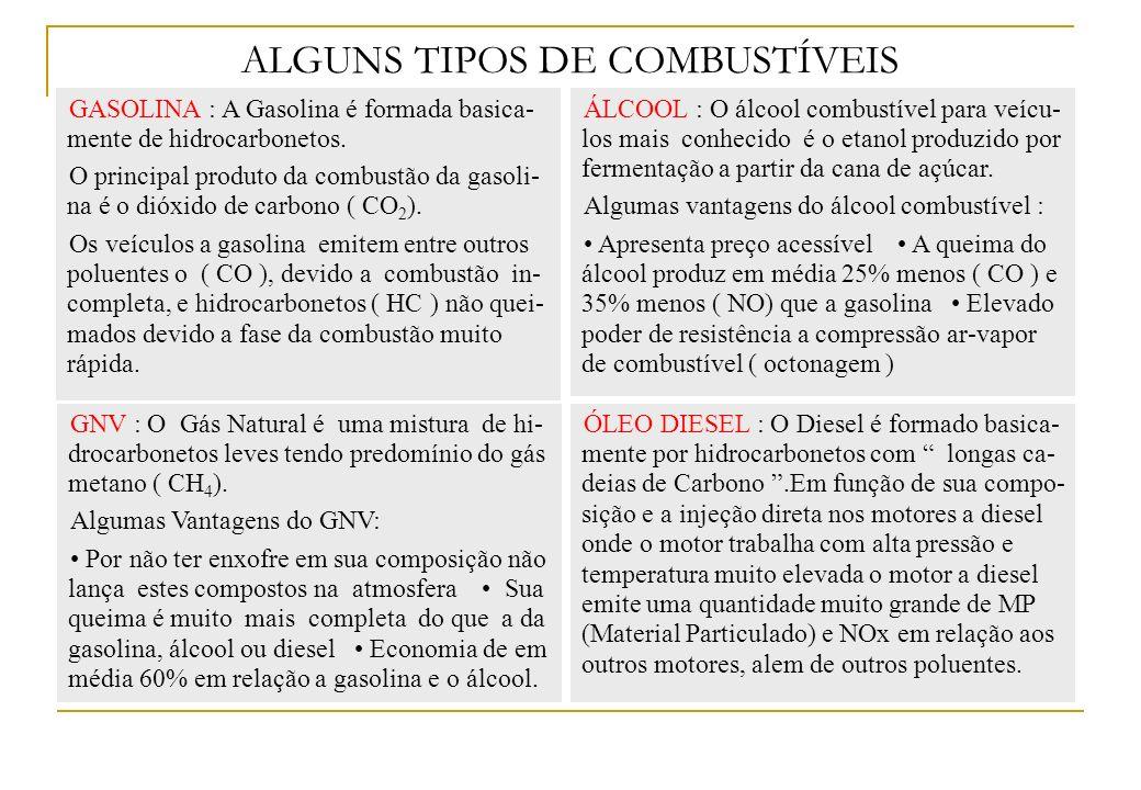 ALGUNS TIPOS DE COMBUSTÍVEIS GASOLINA : A Gasolina é formada basica- mente de hidrocarbonetos. O principal produto da combustão da gasoli- na é o dióx