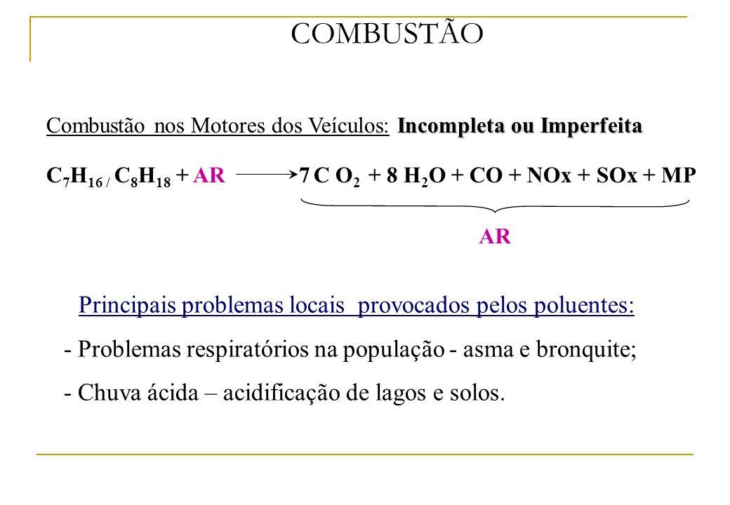 Incompleta ou Imperfeita Combustão nos Motores dos Veículos: Incompleta ou Imperfeita AR COMBUSTÃO C 7 H 16 / C 8 H 18 + AR7 C O 2 + 8 H 2 O + CO + NO