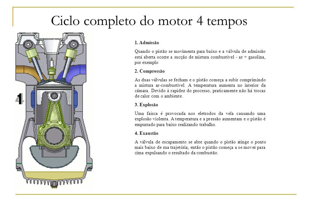 Ciclo completo do motor 4 tempos 1. Admissão Quando o pistão se movimenta para baixo e a válvula de admissão está aberta ocorre a sucção de mistura co