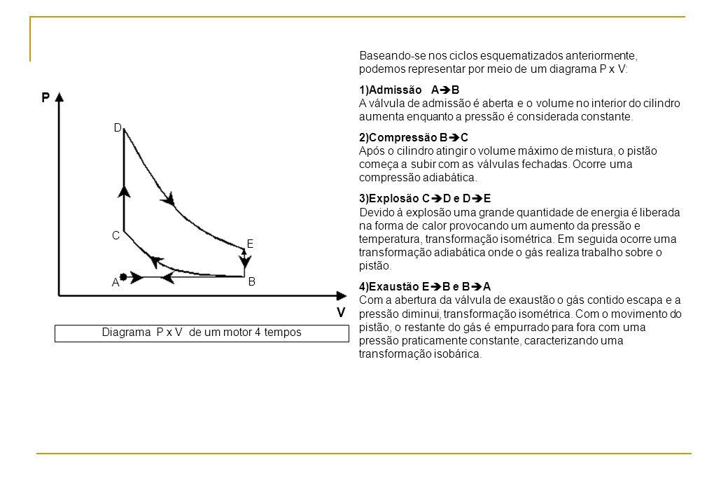 A B P C D E V Diagrama P x V de um motor 4 tempos Baseando-se nos ciclos esquematizados anteriormente, podemos representar por meio de um diagrama P x