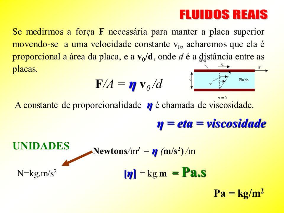 Se medirmos a força F necessária para manter a placa superior movendo-se a uma velocidade constante v 0, acharemos que ela é proporcional a área da placa, e a v 0 /d, onde d é a distância entre as placas.