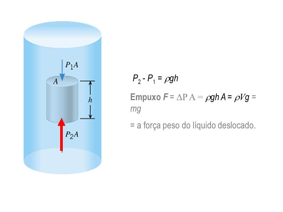 P 2 - P 1 = gh Empuxo F = P A = gh A = V g = mg = a força peso do líquido deslocado.