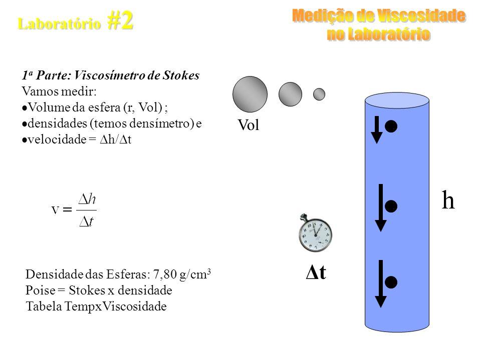 Laboratório #2 1 a Parte: Viscosímetro de Stokes Vamos medir: Volume da esfera (r, Vol) ; densidades (temos densímetro) e velocidade = h/ t h Vol ΔtΔt Densidade das Esferas: 7,80 g/cm 3 Poise = Stokes x densidade Tabela TempxViscosidade
