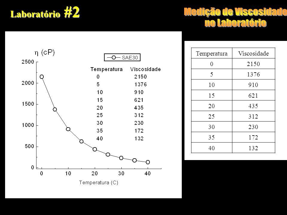 Laboratório #2 TemperaturaViscosidade 02150 51376 10910 15621 20435 25312 30230 35172 40132