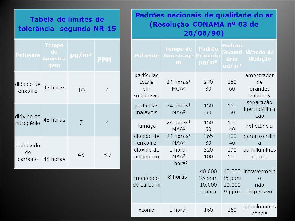Padrões nacionais de qualidade do ar (Resolução CONAMA nº 03 de 28/06/90) Poluente Tempo de Amostrage m Padrão Primário µg/m³ Padrão Secund ário µg/m³