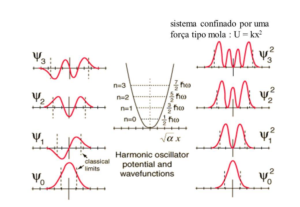 sistema confinado por uma força tipo mola : U = kx 2
