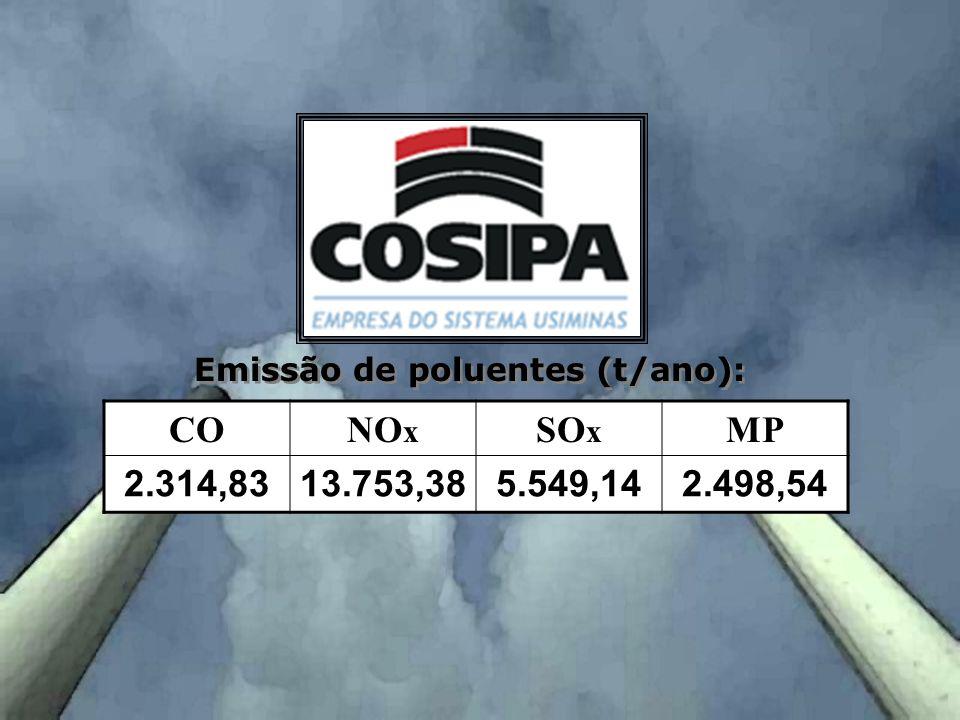 CONO x SO x MP 2.314,8313.753,385.549,142.498,54 Emissão de poluentes (t/ano):