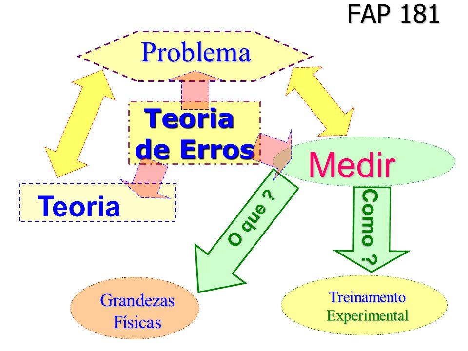 FAP 181 Grandezas Grandezas Físicas Físicas Como ? Treinamento Treinamento Experimental Experimental Problema Problema O que ? Medir Medir Teoria Teor