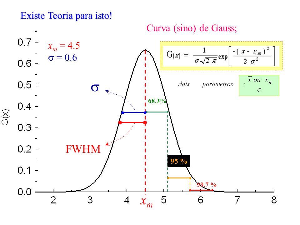 Existe Teoria para isto! Curva (sino) de Gauss; 68.3% 95 % 99.7 % FWHM xmxm x m = 4.5 = 0.6
