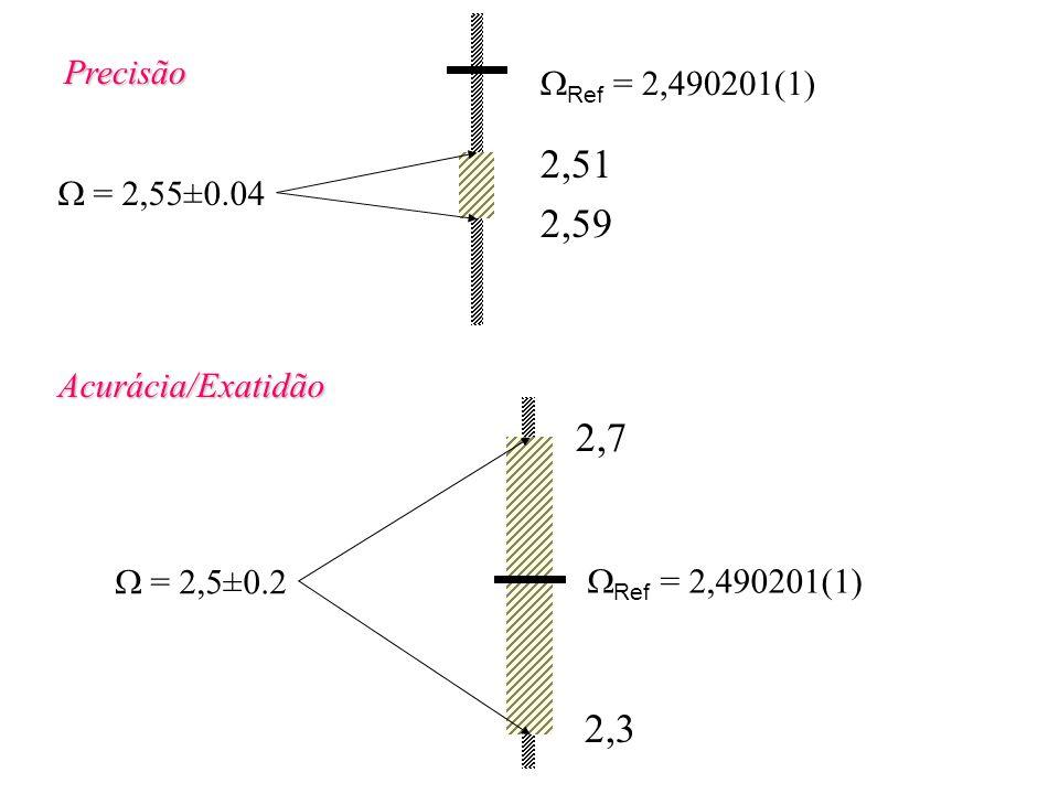 Precisão = 2,55±0.04 Ref = 2,490201(1) Acurácia/Exatidão = 2,5±0.2 2,51 2,59 2,7 2,3 Ref = 2,490201(1)