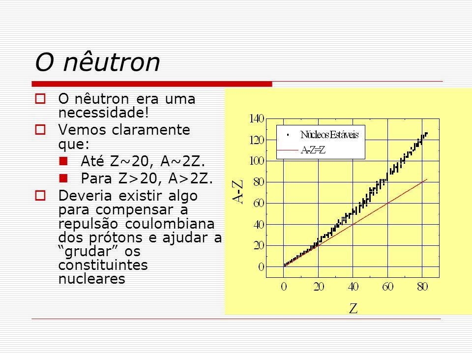 Raio Nuclear Experiências à la Rutherford mostraram que o raio nuclear tinha um comportamento peculiar: R=r 0 A 1/3 Em outras palavras: A densidade nuclear é constante Conhecemos um sistema com essas características: LÍQUIDOS!
