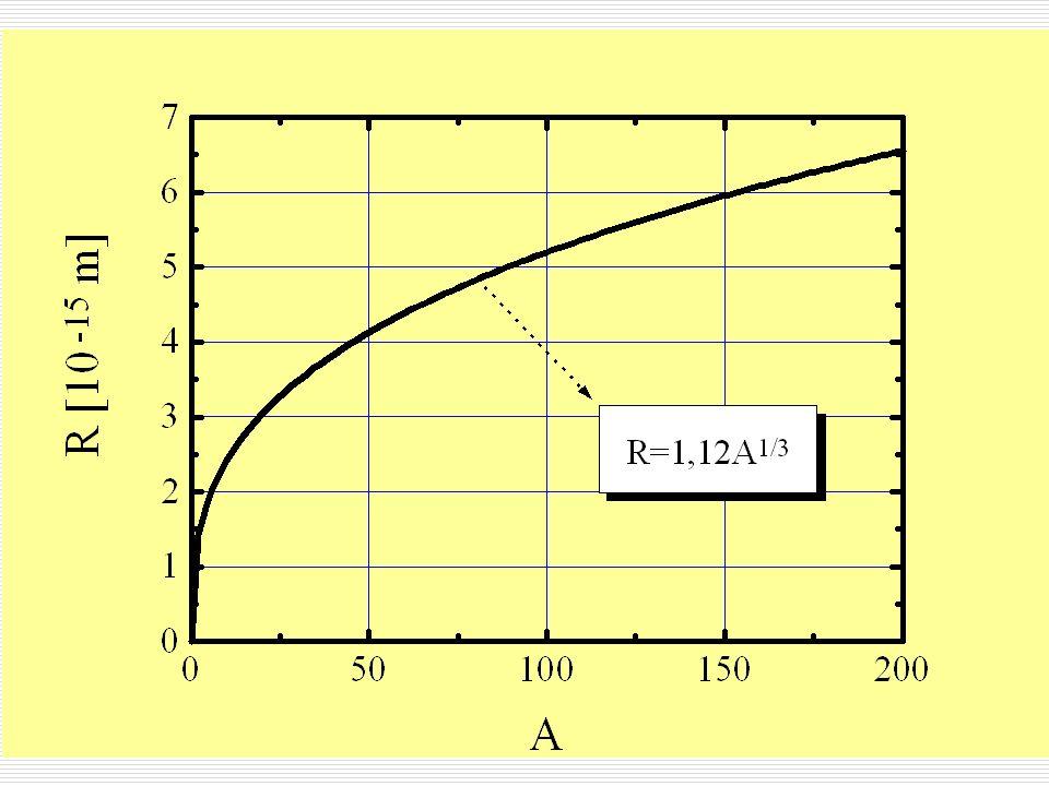 Nomenclatura Número de massa: A=Z+N Os núcleos são representados por: Alguns exemplos: 2 1 H, 16 8 O, 7 3 Li, 14 7 Ni Núcleon: constituinte do núcleo; designação genérica dos prótons e nêutrons