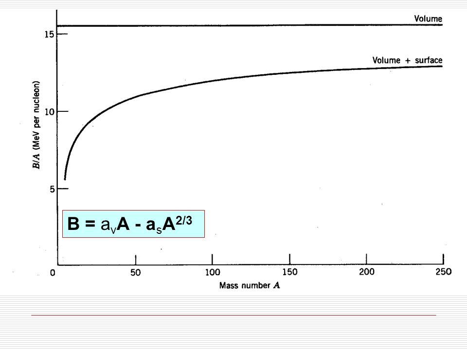 B = a v A - a s A 2/3 – a c Z(Z-1)A 1/3