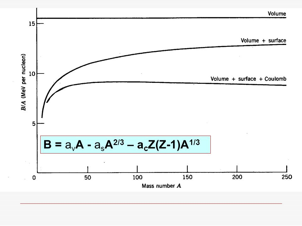 B = a v A - a s A 2/3 – a c Z(Z-1)A -1/3 - a sim (A-2Z) 2 /A