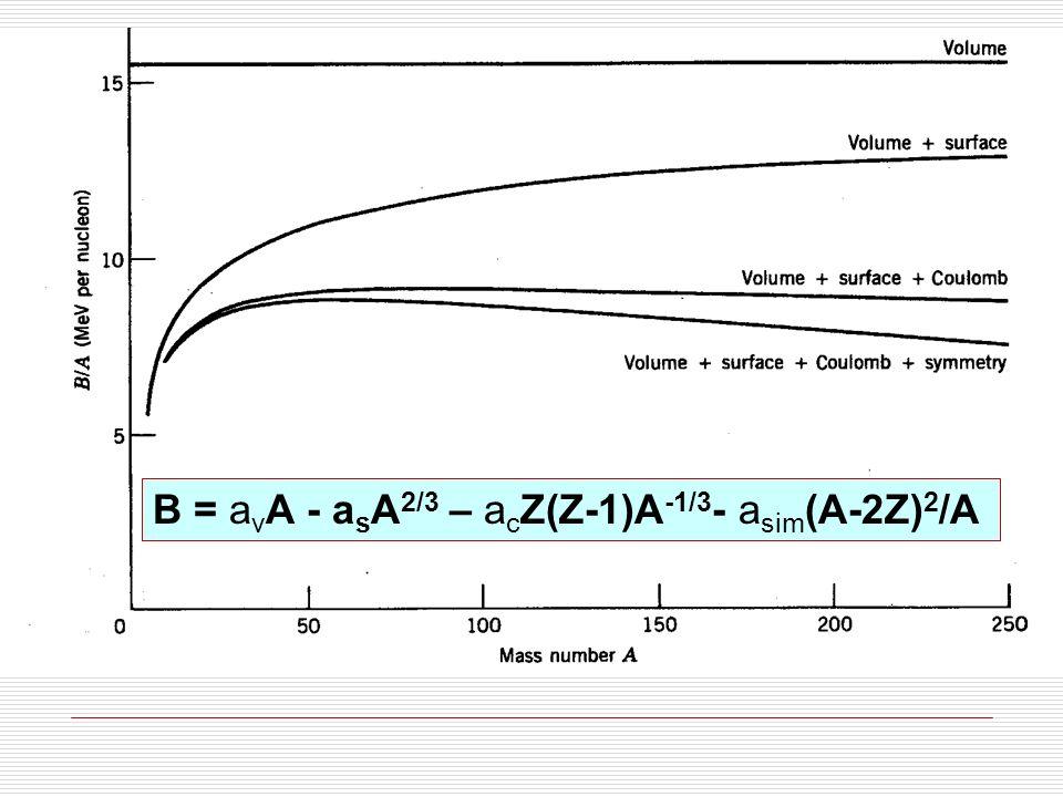 B = a v A - a s A 2/3 – a c Z(Z-1)A -1/3 - a sim (A-2Z) 2 /A + δ(Z,A) emparelhamento δ(Z,A) é: negativo (diminui B) em núcleos ímpar-ímpares 0 em núcleos ímpar-pares ou par-ímpares positivo (aumenta B) em núcleos par-pares