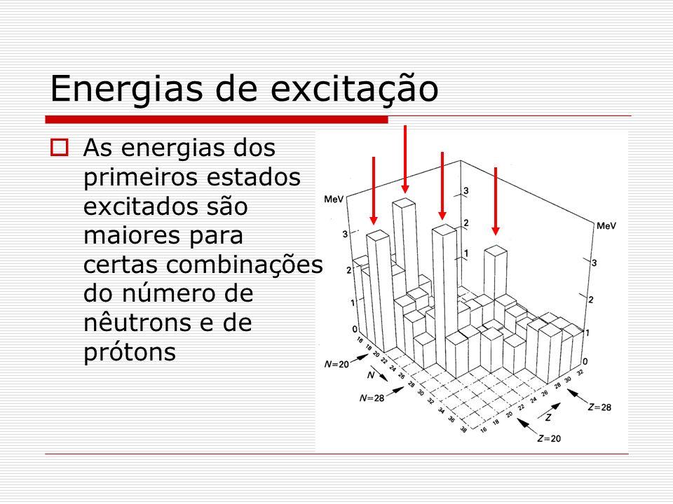 Modelo de camadas A compatibilização entre esses dois extremos pode ser entendida se pensarmos que as colisões ocorrem, mas o Princípio de Pauli proíbe que as órbitas sejam alteradas.