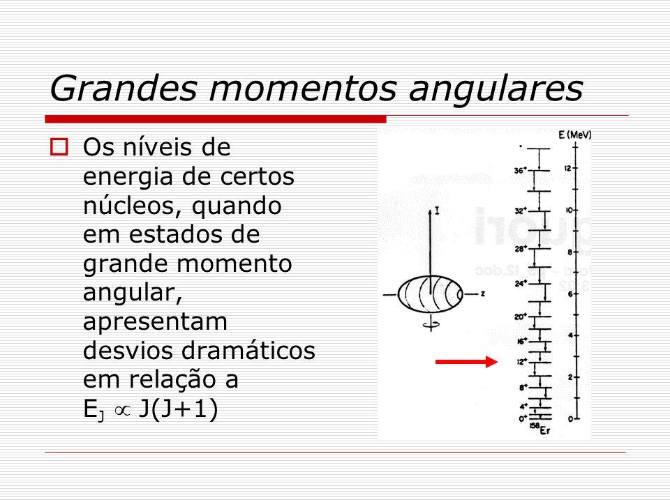 Grandes momentos angulares Nesses estados alucinados, a rotação com elevados valores do momento angular induz profundas alterações na estrutura interna do núcleo.