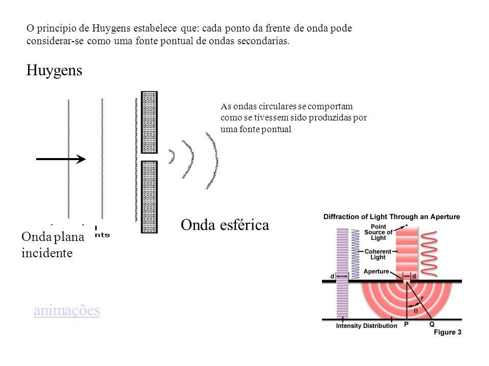 Huygens Onda plana incidente Onda esférica As ondas circulares se comportam como se tivessem sido produzidas por uma fonte pontual O principio de Huyg