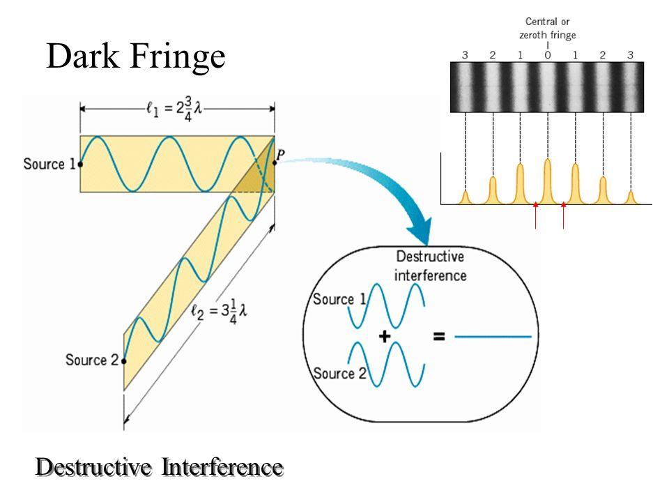 Destructive Interference Dark Fringe
