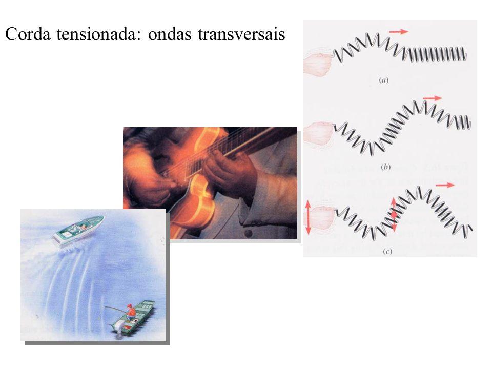 Propriedades de ondas harmônicas (senoidas) Descrição do movimento Velocidade da onda