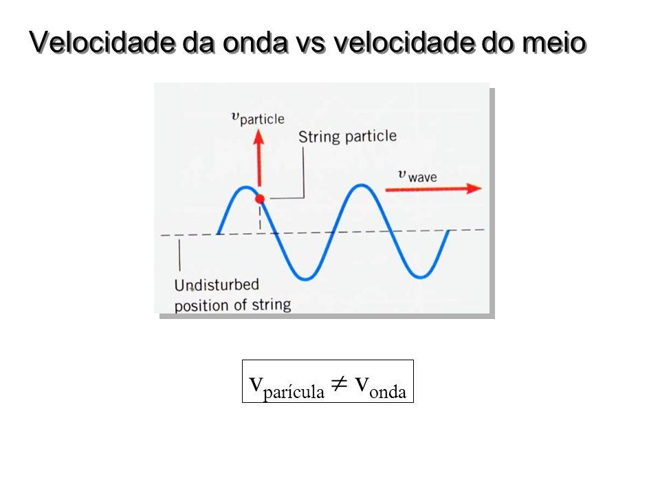 Velocidade da onda em vários meios v = constante : para meios não dispersivos: a freqüência e o comprimento de onda se ajustem assim que v fica constante ondas transversais numa corda: T = tensão, =densidade linear Violão : v = 2*0.75 m 440 Hz : 660 m/s na 2 a corda (lá) som : T=293 K : v = 344 m/s