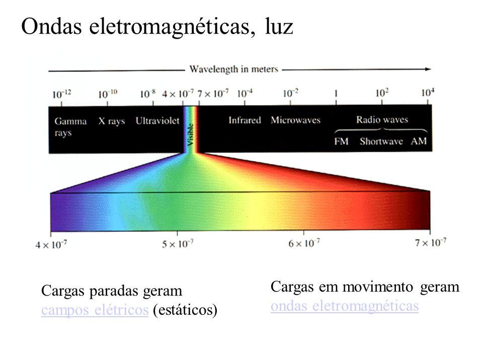 onda 1 Onda 2 Onda resultante Princípio de superposição Quando duas ondas estão no mesmo lugar, o distúrbio resultante é a soma dos dois distúrbios individuais Princípio de superposição Quando duas ondas estão no mesmo lugar, o distúrbio resultante é a soma dos dois distúrbios individuais Ondas II