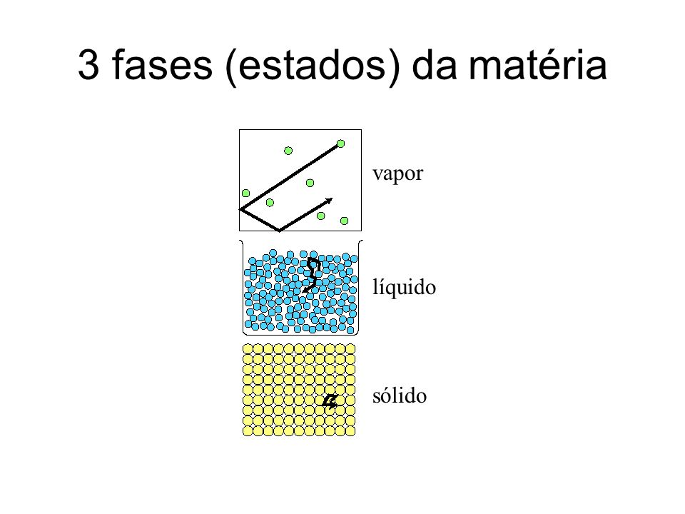 3 fases (estados) da matéria vapor líquido sólido