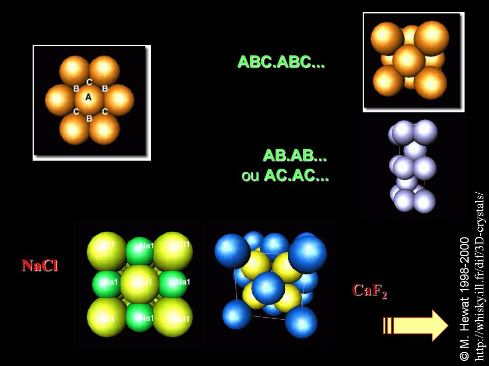 ABC.ABC... AB.AB... ou AC.AC... NaCl CaF 2 © M. Hewat 1998-2000 http://whisky.ill.fr/dif/3D-crystals/