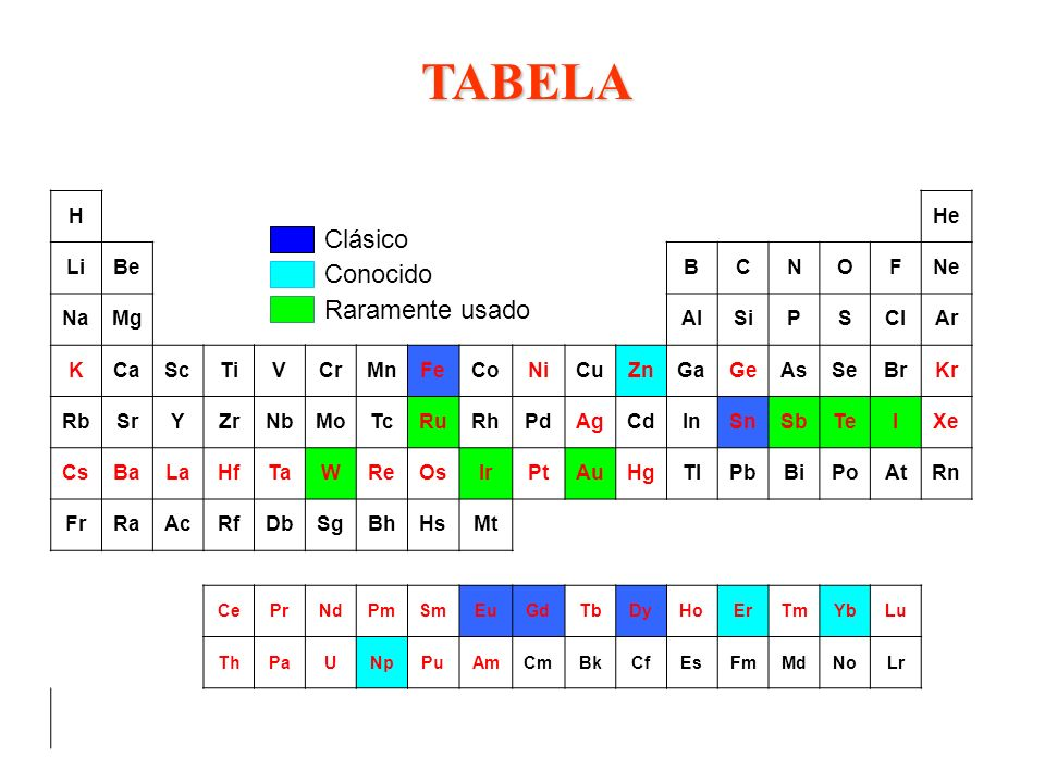 Próton: carga = +1e Nêutron carga = 0 Elétron: carga = -1e; massa = 1/2000 do próton Núcleo: carga = Ze, massa = Zm próton