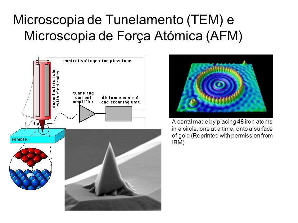 Microscopia de Tunelamento (TEM) e Microscopia de Força Atómica (AFM) A corral made by placing 48 iron atoms in a circle, one at a time, onto a surfac