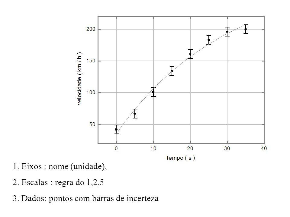 1. Eixos : nome (unidade), 2. Escalas : regra do 1,2,5 3. Dados: pontos com barras de incerteza