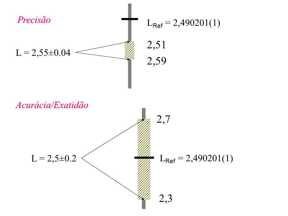 Precisão L = 2,55±0.04 L Ref = 2,490201(1) Acurácia/Exatidão L = 2,5±0.2 2,51 2,59 2,7 2,3 L Ref = 2,490201(1)