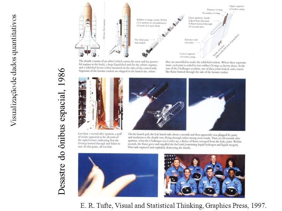 Desastre do ônibus espacial, 1986 Visualização de dados quantitativos E.