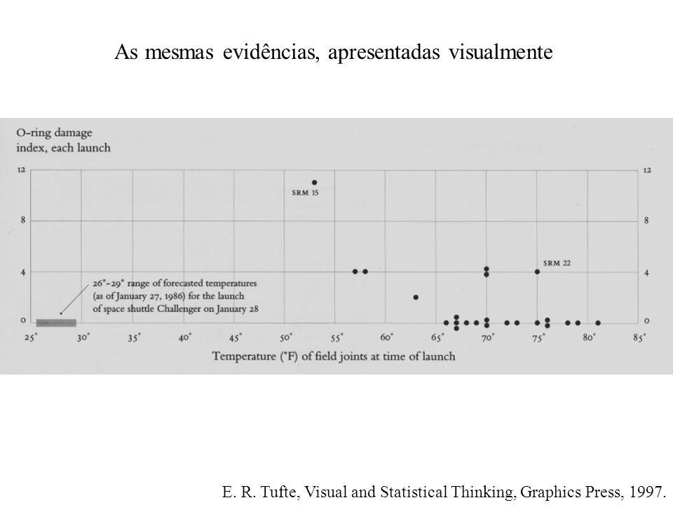 As mesmas evidências, apresentadas visualmente E. R.