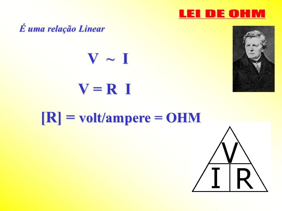 É uma relação Linear V ~ I V = R I [R] = volt/ampere = OHM