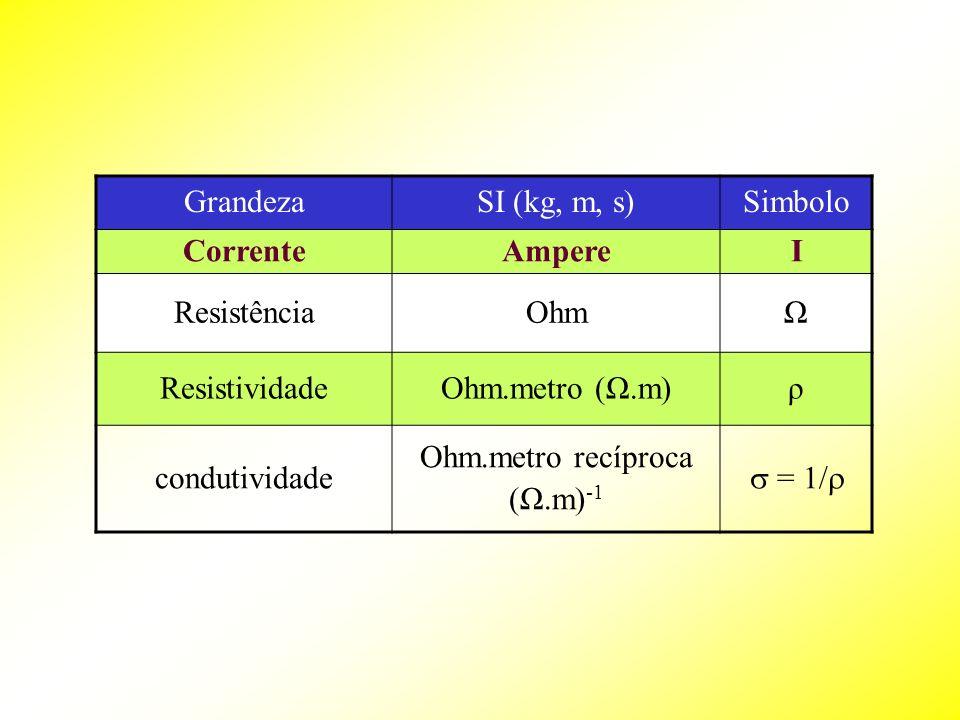 GrandezaSI (kg, m, s)Simbolo CorrenteAmpereI ResistênciaOhmΩ ResistividadeOhm.metro (Ω.m)ρ condutividade Ohm.metro recíproca (Ω.m) -1 = 1/