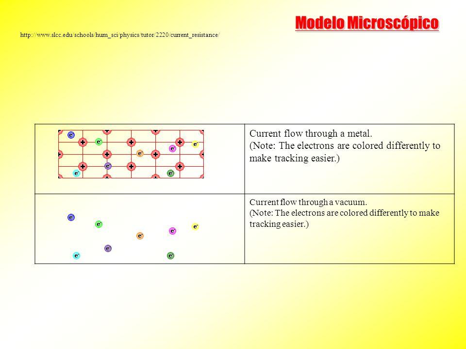 Magnetic Materials Laboratory - USP x ii V d L L TRANSPORT