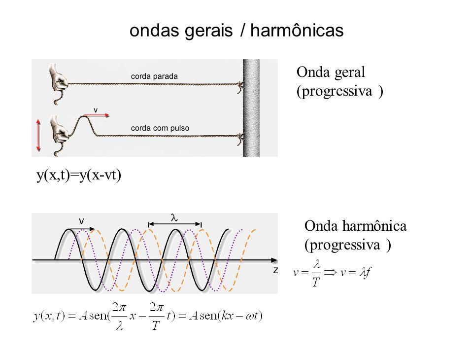 ondas gerais / harmônicas y(x,t)=y(x-vt) Onda harmônica (progressiva ) Onda geral (progressiva )