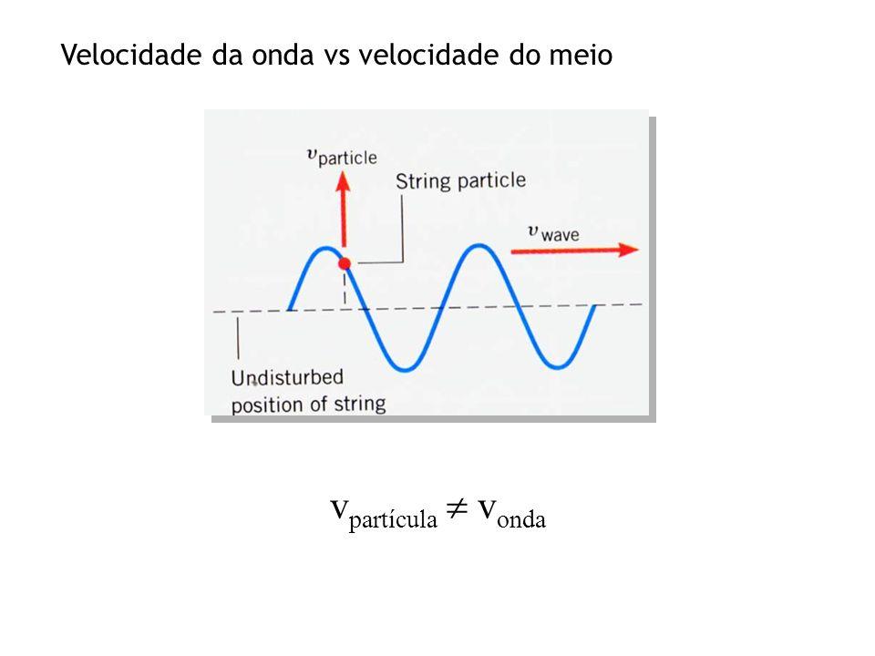 v partícula v onda Velocidade da onda vs velocidade do meio