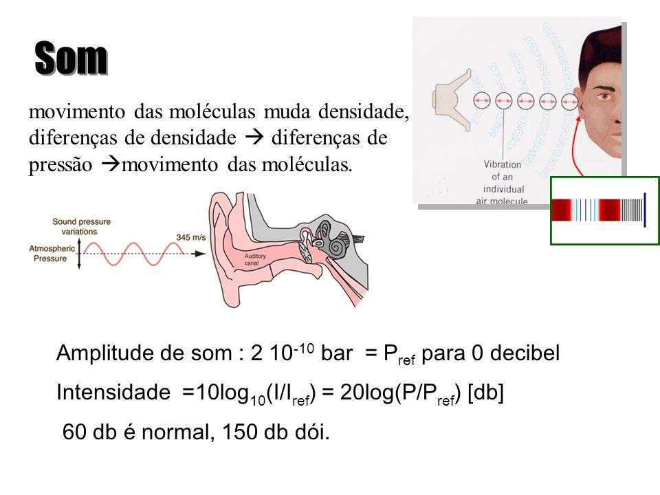 Ondas harmônicas estácionárias: ondas mais especiais ainda ficam paradas (não se propagam) não transportam energia de um lugar para outro existem pontos (os nodos) que não se mexem e outros pontos (ventres ou antinodos) que se mexem mais do que os outros podem ser vistos como a soma de duas ondas progressivas harmônicas com velocidades opostas o comprimento da onda e a frequência continua sendo relacionadas pela velocidade da onda dado pelo meio