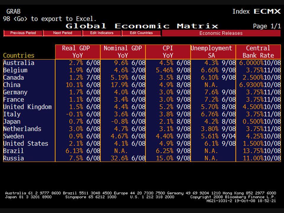 Evolução do PIB – EUA 1993 – 2007 – Trimestre Last: 2.1% Evolução do PIB – China 1993 – 2007 – Trimestre Last: 10.01%