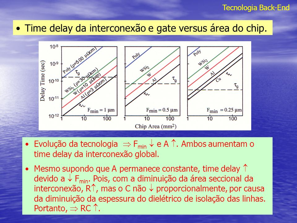 Tecnologia Back-End Time delay da interconexão e gate versus área do chip. Evolução da tecnologia F min e A. Ambos aumentam o time delay da interconex