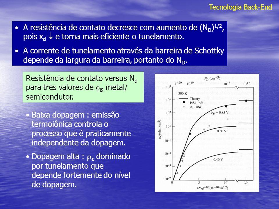 Tecnologia Back-End A resistência de contato decresce com aumento de (N D ) 1/2, pois x d e torna mais eficiente o tunelamento. A corrente de tunelame