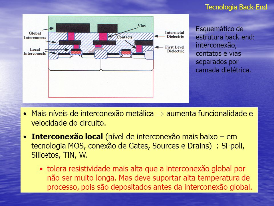 Tecnologia Back-End Spiking do Al em SiSolubilidade do Si em Al